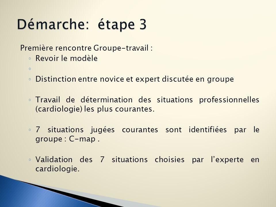 Première rencontre Groupe-travail : Revoir le modèle Distinction entre novice et expert discutée en groupe Travail de détermination des situations pro