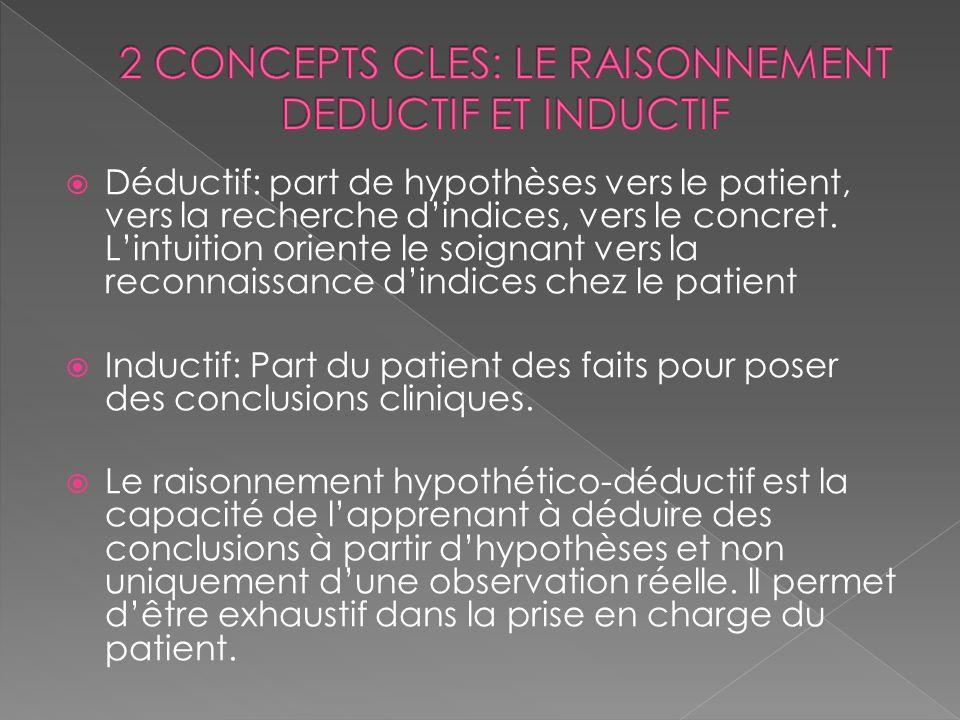 Déductif: part de hypothèses vers le patient, vers la recherche dindices, vers le concret. Lintuition oriente le soignant vers la reconnaissance dindi
