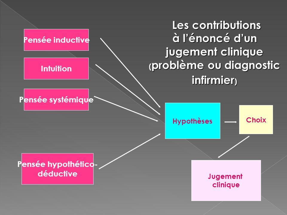 Hypothèses Pensée inductive Intuition Pensée systémique Pensée hypothético- déductive Jugement clinique Les contributions à lénoncé dun jugement clini