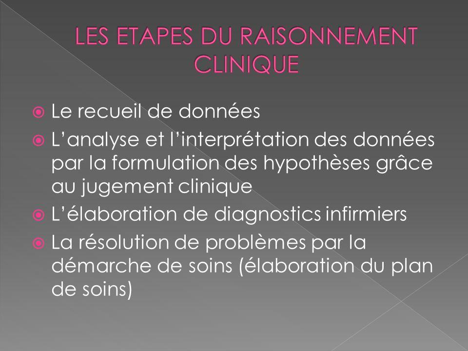 Le recueil de données Lanalyse et linterprétation des données par la formulation des hypothèses grâce au jugement clinique Lélaboration de diagnostics