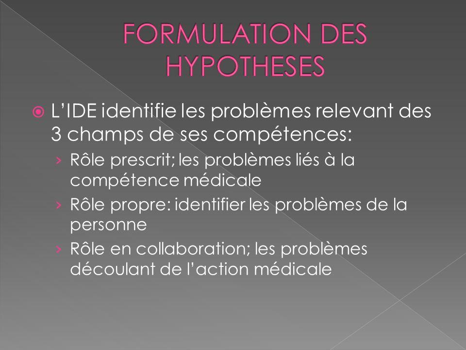 LIDE identifie les problèmes relevant des 3 champs de ses compétences: Rôle prescrit; les problèmes liés à la compétence médicale Rôle propre: identif