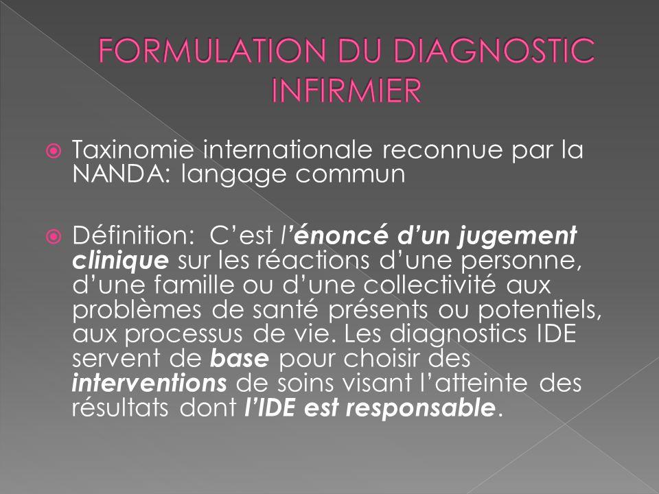 Taxinomie internationale reconnue par la NANDA: langage commun Définition: Cest l énoncé dun jugement clinique sur les réactions dune personne, dune f