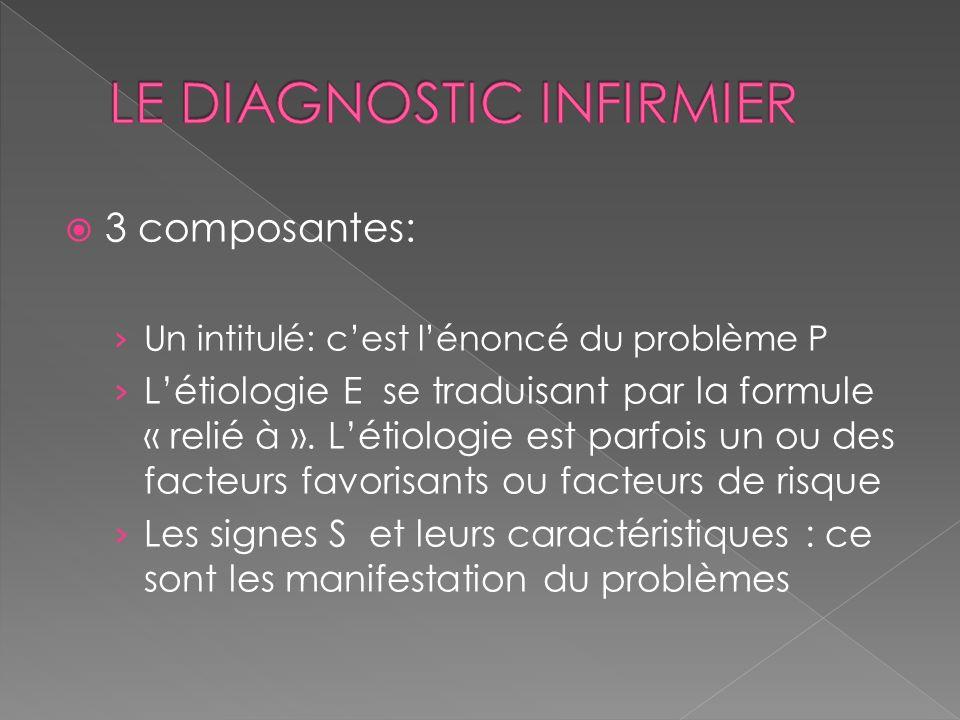3 composantes: Un intitulé: cest lénoncé du problème P Létiologie E se traduisant par la formule « relié à ». Létiologie est parfois un ou des facteur