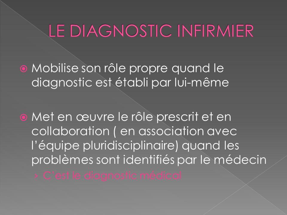 Mobilise son rôle propre quand le diagnostic est établi par lui-même Met en œuvre le rôle prescrit et en collaboration ( en association avec léquipe p