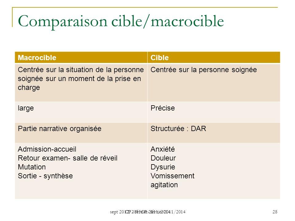 sept 2012/2015CP - février 2011/2014 CP - février 2011/2014 28 Comparaison cible/macrocible MacrocibleCible Centrée sur la situation de la personne so
