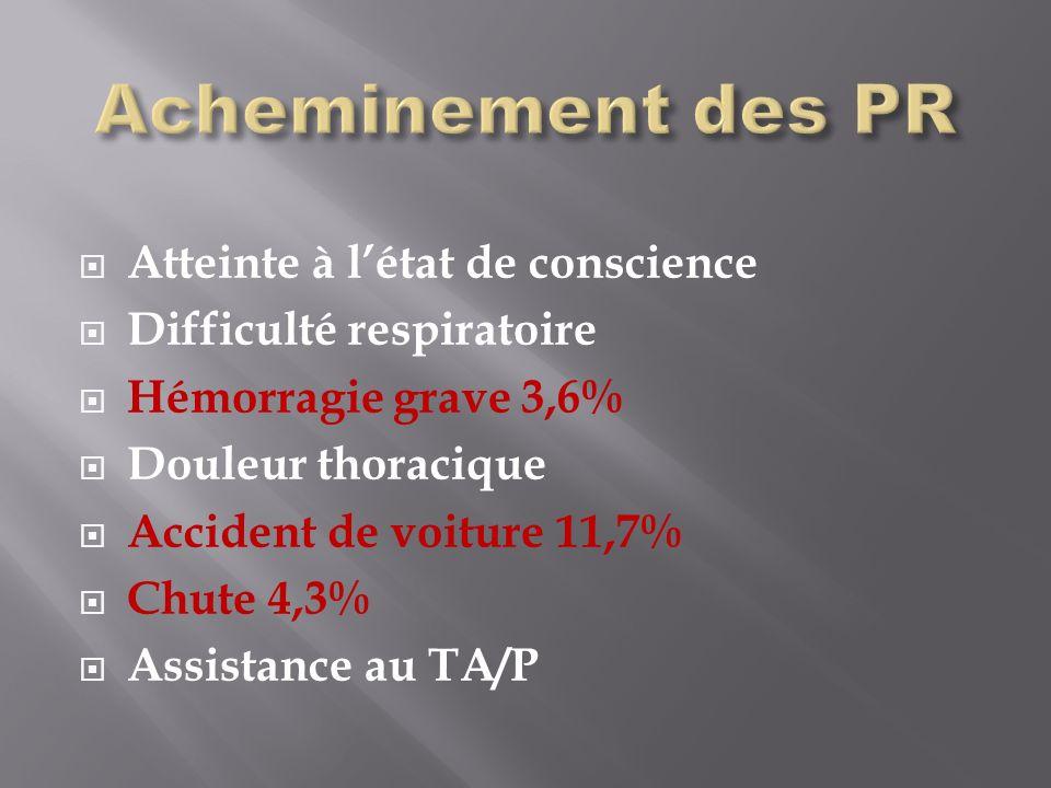 Atteinte à létat de conscience Difficulté respiratoire Hémorragie grave 3,6% Douleur thoracique Accident de voiture 11,7% Chute 4,3% Assistance au TA/P