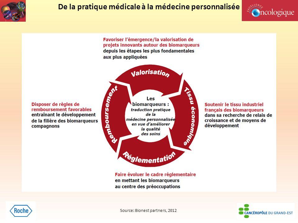 De la pratique médicale à la médecine personnalisée Source: Bionest partners, 2012