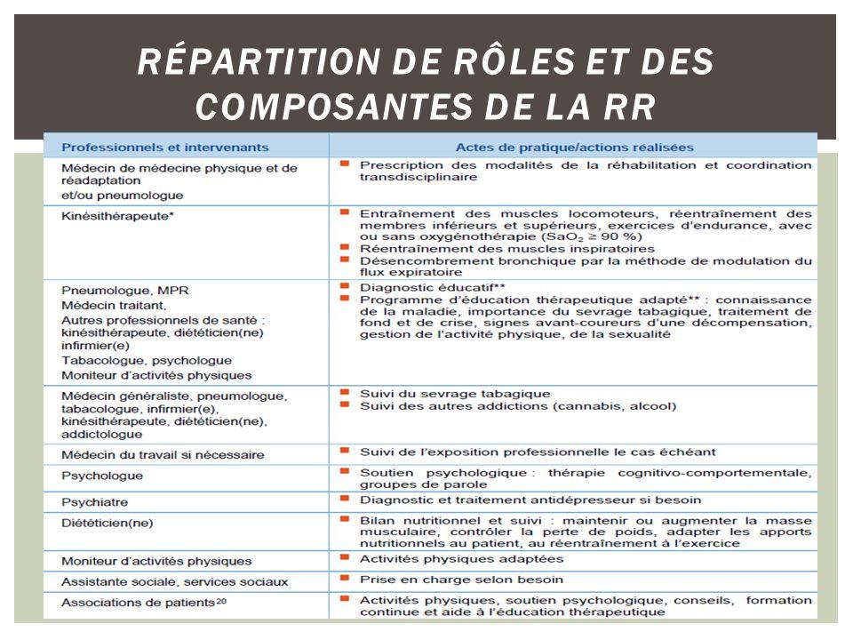 RÉPARTITION DE RÔLES ET DES COMPOSANTES DE LA RR