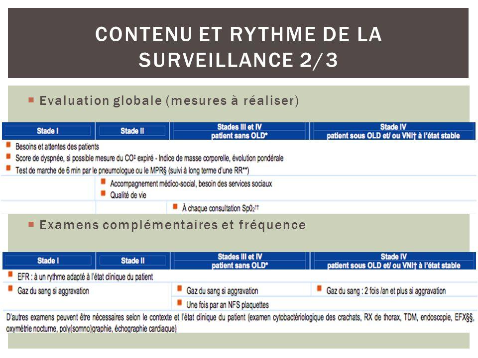Evaluation globale (mesures à réaliser) CONTENU ET RYTHME DE LA SURVEILLANCE 2/3 Examens complémentaires et fréquence