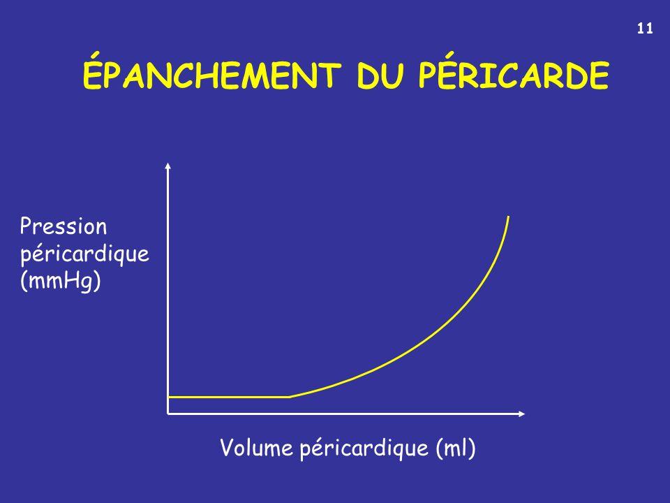 ÉPANCHEMENT DU PÉRICARDE Pression péricardique (mmHg) Volume péricardique (ml) 11