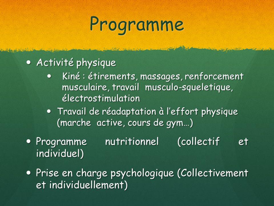 Programme Activité physique Activité physique Kiné : étirements, massages, renforcement musculaire, travail musculo-squeletique, électrostimulation Kiné : étirements, massages, renforcement musculaire, travail musculo-squeletique, électrostimulation Travail de réadaptation à leffort physique (marche active, cours de gym…) Travail de réadaptation à leffort physique (marche active, cours de gym…) Programme nutritionnel (collectif et individuel) Programme nutritionnel (collectif et individuel) Prise en charge psychologique (Collectivement et individuellement) Prise en charge psychologique (Collectivement et individuellement)