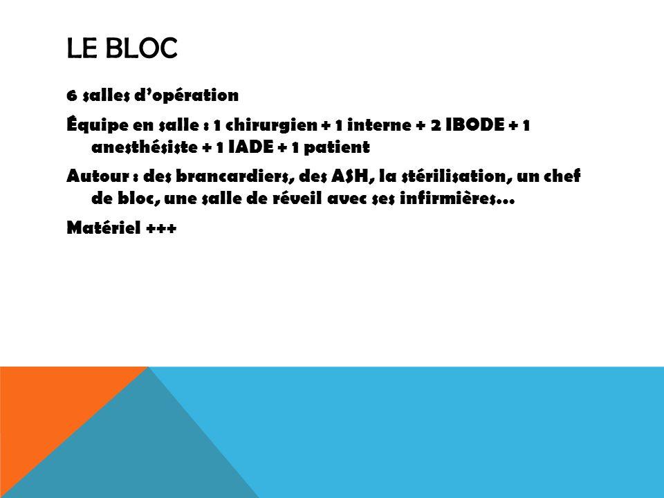 LE BLOC 6 salles dopération Équipe en salle : 1 chirurgien + 1 interne + 2 IBODE + 1 anesthésiste + 1 IADE + 1 patient Autour : des brancardiers, des