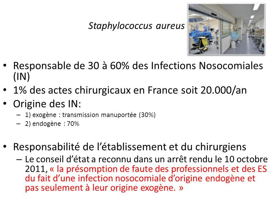 Staphylococcus aureus Responsable de 30 à 60% des Infections Nosocomiales (IN) 1% des actes chirurgicaux en France soit 20.000/an Origine des IN: – 1)