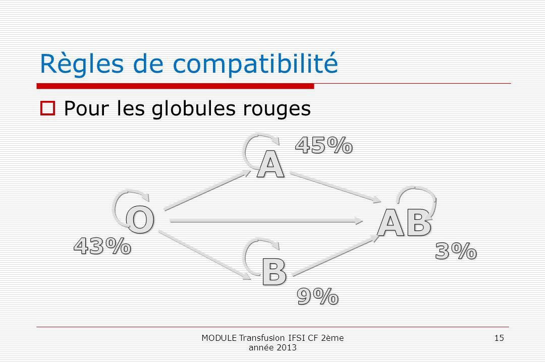 Règles de compatibilité Pour les globules rouges 15MODULE Transfusion IFSI CF 2ème année 2013