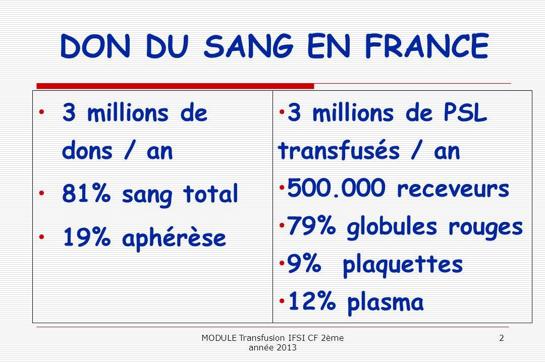 DON DU SANG EN FRANCE 3 millions de dons / an 81% sang total 19% aphérèse 3 millions de PSL transfusés / an 500.000 receveurs 79% globules rouges 9% p