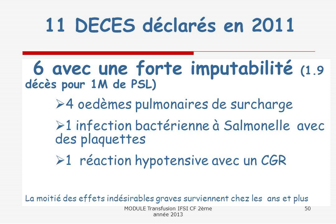 11 DECES déclarés en 2011 6 avec une forte imputabilité (1.9 décès pour 1M de PSL) 4 oedèmes pulmonaires de surcharge 1 infection bactérienne à Salmon