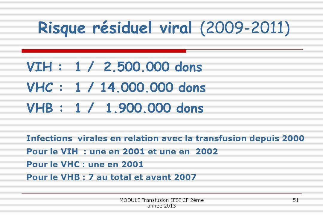 Risque résiduel viral (2009-2011) VIH :1 / 2.500.000 dons VHC :1 / 14.000.000 dons VHB :1 / 1.900.000 dons Infections virales en relation avec la tran