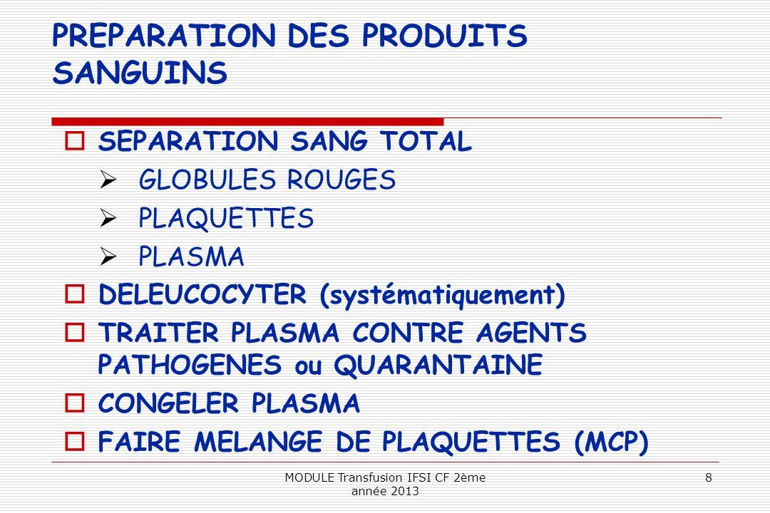 PREPARATION DES PRODUITS SANGUINS SEPARATION SANG TOTAL GLOBULES ROUGES PLAQUETTES PLASMA DELEUCOCYTER (systématiquement) TRAITER PLASMA CONTRE AGENTS
