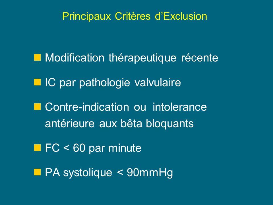 Principaux Critères dExclusion Modification thérapeutique récente IC par pathologie valvulaire Contre-indication ou intolerance antérieure aux bêta bloquants FC < 60 par minute PA systolique < 90mmHg