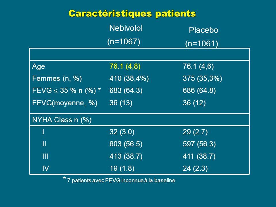* 7 patients avec FEVG inconnue à la baseline IV 19 (1.8) 24 (2.3) Age Femmes (n, %) Nebivolol (n=1067) 76.1 (4,8) 410 (38,4%) Placebo (n=1061) 76.1 (4,6) 375 (35,3%) FEVG 35 % n (%) * 683 (64.3) 686 (64.8) FEVG(moyenne, %) 36 (13) 36 (12) NYHA Class n (%) I 32 (3.0) 29 (2.7) II 603 (56.5) 597 (56.3) III 413 (38.7) 411 (38.7) Caractéristiques patients