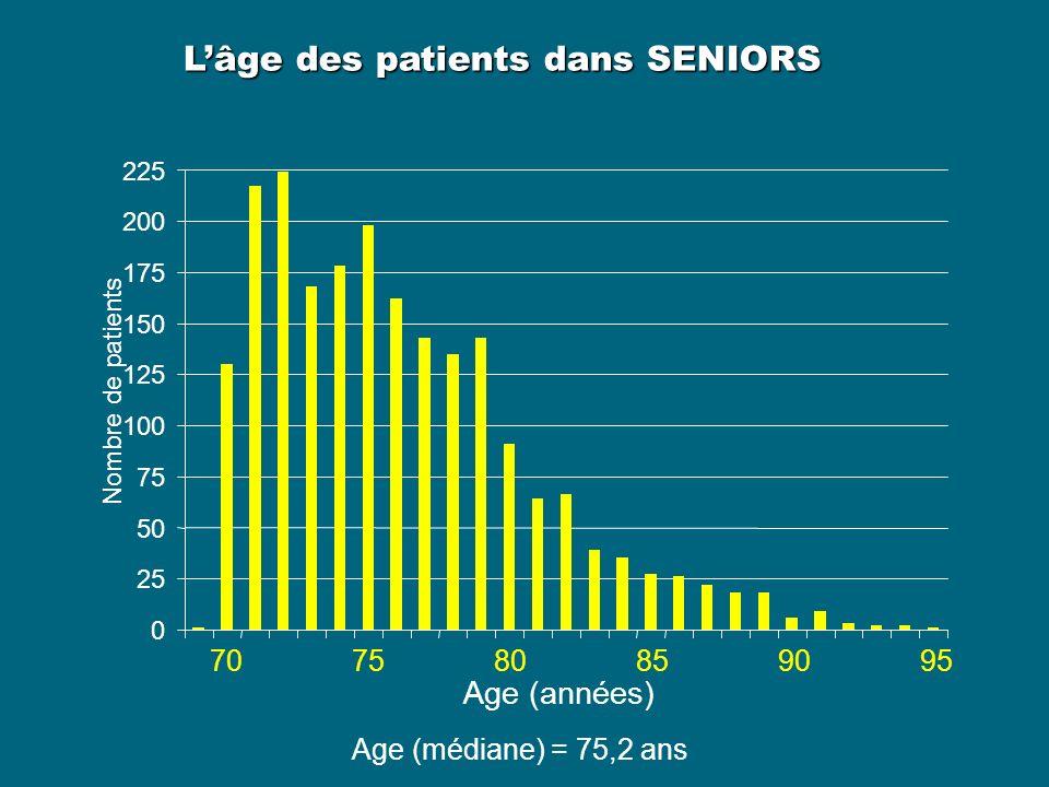 0 25 50 75 100 125 150 175 200 225 Age (années) Nombre de patients 707580859095 Age (médiane) = 75,2 ans Lâge des patients dans SENIORS