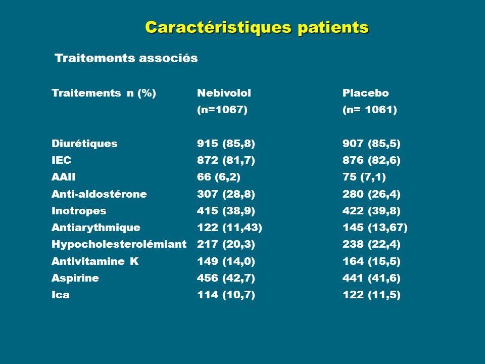 Caractéristiques patients Traitements n (%)Nebivolol Placebo (n=1067) (n= 1061) Diurétiques915 (85,8)907 (85,5) IEC872 (81,7)876 (82,6) AAII66 (6,2)75 (7,1) Anti-aldostérone307 (28,8)280 (26,4) Inotropes415 (38,9)422 (39,8) Antiarythmique122 (11,43)145 (13,67) Hypocholesterolémiant217 (20,3)238 (22,4) Antivitamine K 149 (14,0)164 (15,5) Aspirine456 (42,7)441 (41,6) Ica114 (10,7)122 (11,5) Traitements associés