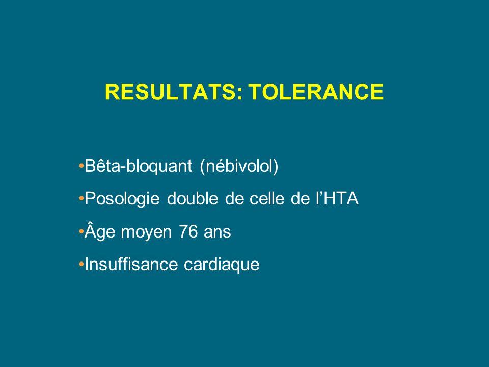 RESULTATS: TOLERANCE Bêta-bloquant (nébivolol) Posologie double de celle de lHTA Âge moyen 76 ans Insuffisance cardiaque