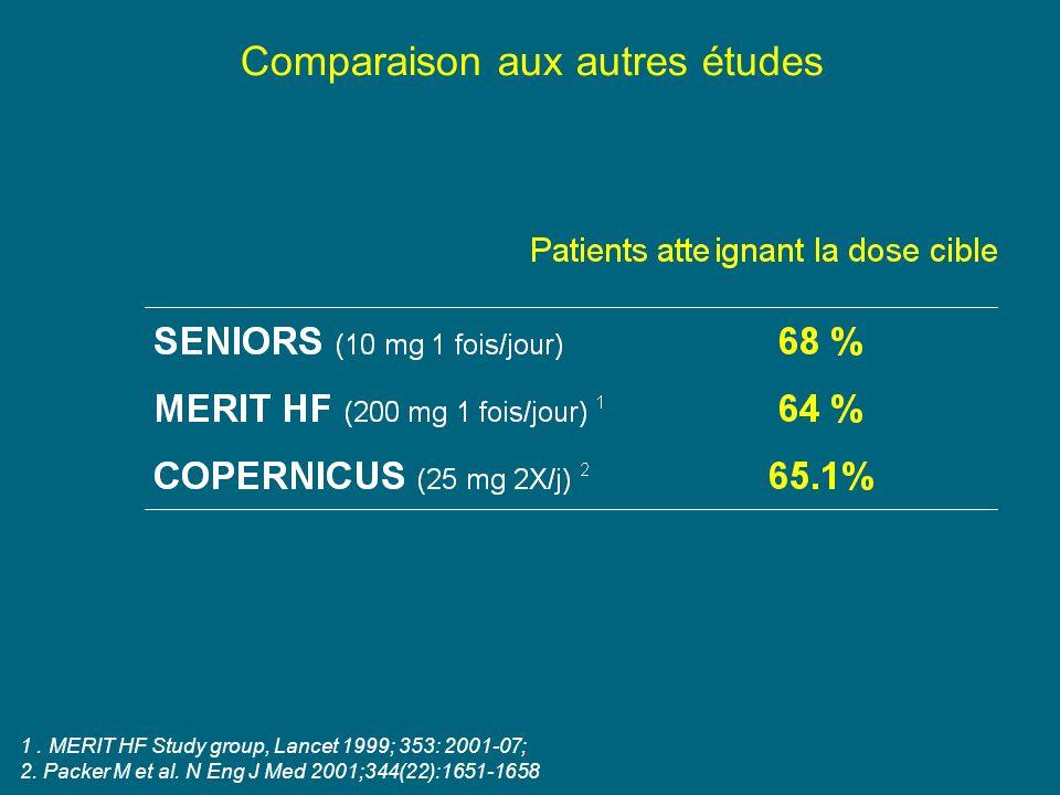 Comparaison aux autres études 1.MERIT HF Study group, Lancet 1999; 353: 2001-07; 2.
