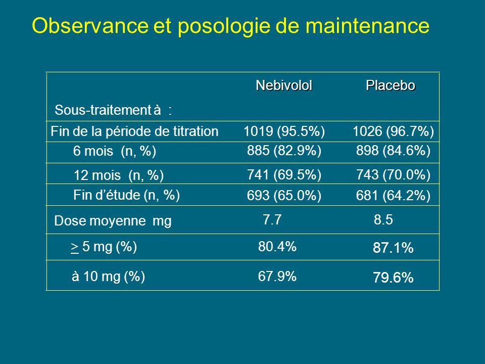 > 5 mg (%) 80.4% 87.1% Sous-traitement à : 1026 (96.7%)1019 (95.5%) Fin de la période de titration 6 mois (n, %) 12 mois (n, %) Fin détude (n, %) 898 (84.6%)885 (82.9%) 743 (70.0%)741 (69.5%) 681 (64.2%)693 (65.0%) Dose moyenne mg 8.57.7 PlaceboNebivolol à 10 mg (%) 67.9% 79.6% Observance et posologie de maintenance