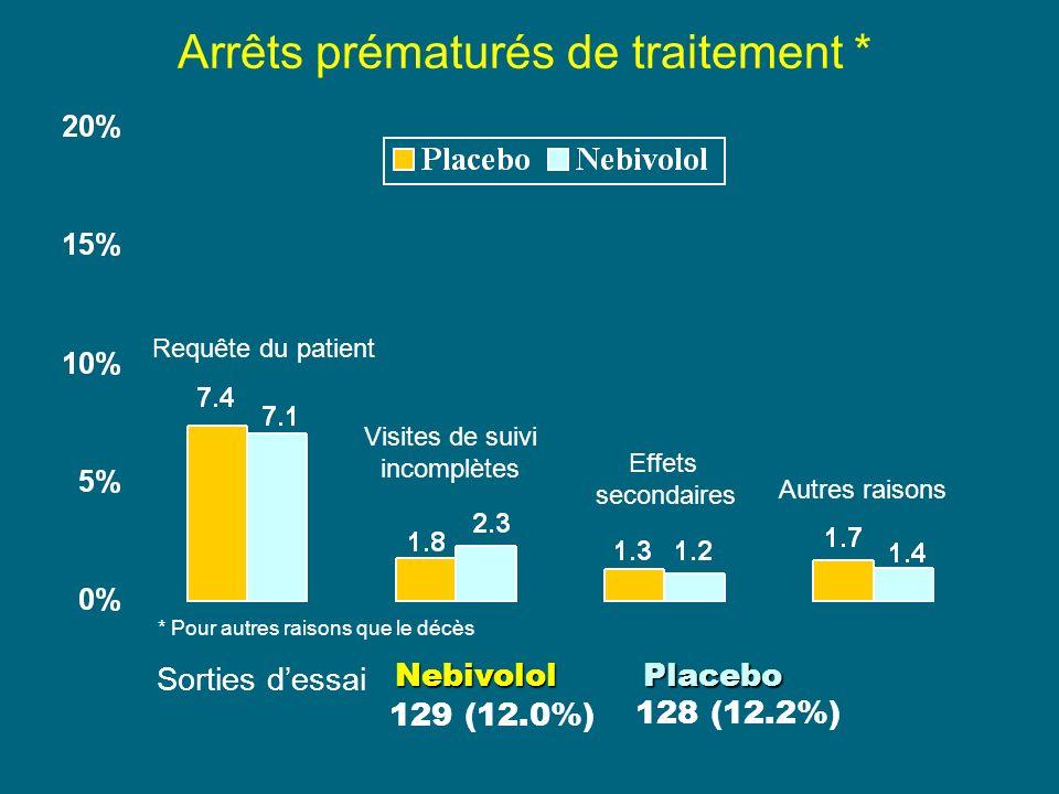 Autres raisons Requête du patient Effets secondaires Visites de suivi incomplètes * Pour autres raisons que le décès Sorties dessai 129 (12.0%) 128 (12.2%) PlaceboNebivolol Arrêts prématurés de traitement *
