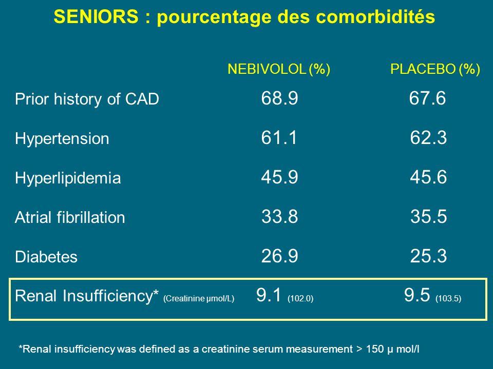 SENIORS : pourcentage des comorbidités Prior history of CAD 68.967.6 Hypertension 61.1 62.3 Hyperlipidemia 45.9 45.6 Atrial fibrillation 33.8 35.5 Diabetes 26.9 25.3 Renal Insufficiency* (Creatinine μmol/L) 9.1 (102.0) 9.5 (103.5) NEBIVOLOL (%) PLACEBO (%) *Renal insufficiency was defined as a creatinine serum measurement > 150 µ mol/l