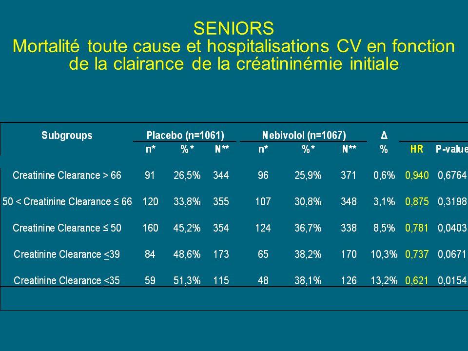 SENIORS Mortalité toute cause et hospitalisations CV en fonction de la clairance de la créatininémie initiale