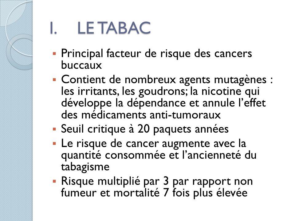 I.LE TABAC Principal facteur de risque des cancers buccaux Contient de nombreux agents mutagènes : les irritants, les goudrons; la nicotine qui dévelo
