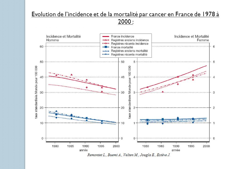 Evolution de lincidence et de la mortalité par cancer en France de 1978 à 2000 :