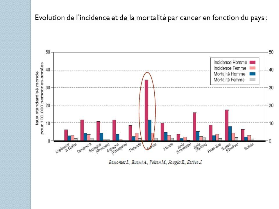 Evolution de lincidence et de la mortalité par cancer en fonction du pays :