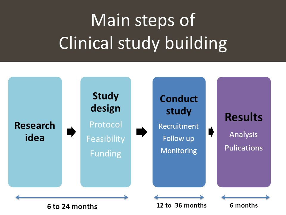 Main steps of Clinical study building 6 to 24 months 12 to 36 months6 months