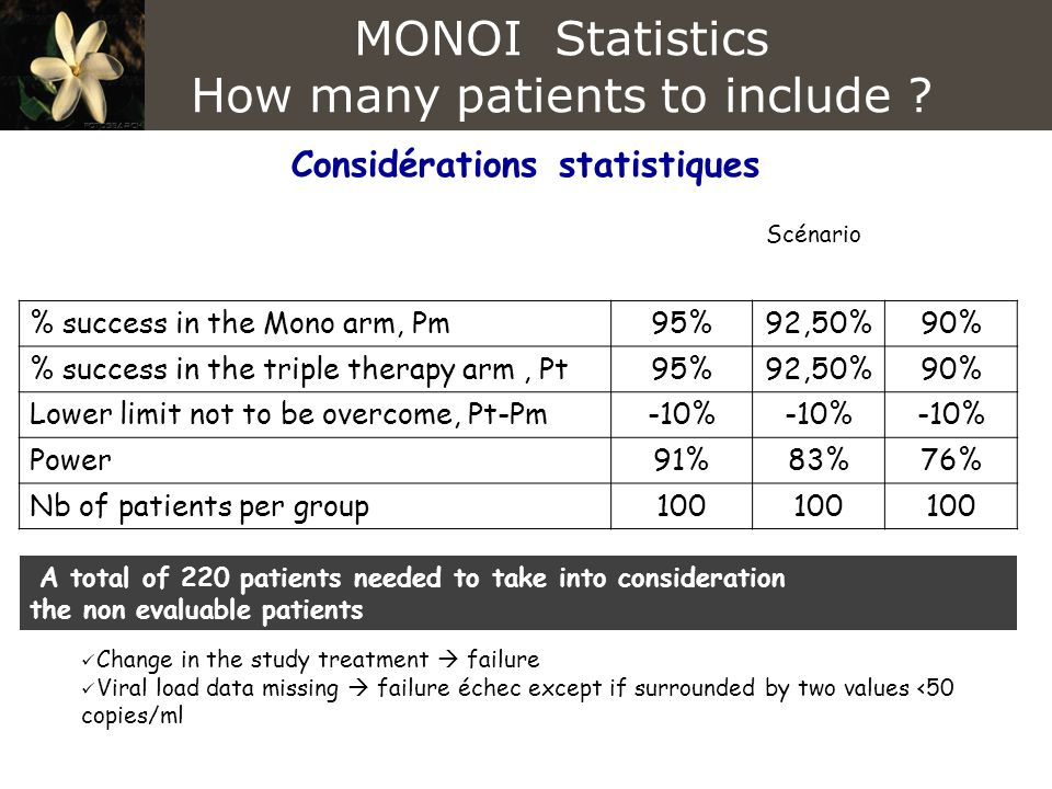 Considérations statistiques Scénario % success in the Mono arm, Pm95%92,50%90% % success in the triple therapy arm, Pt95%92,50%90% Lower limit not to