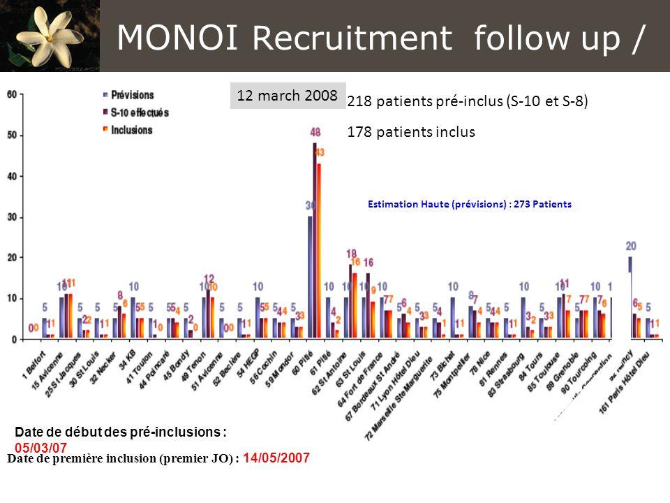 Date de début des pré-inclusions : 05/03/07 Date de première inclusion (premier JO) : 14/05/2007 Estimation Haute (prévisions) : 273 Patients 218 patients pré-inclus (S-10 et S-8) 178 patients inclus MONOI Recruitment follow up / 12 march 2008