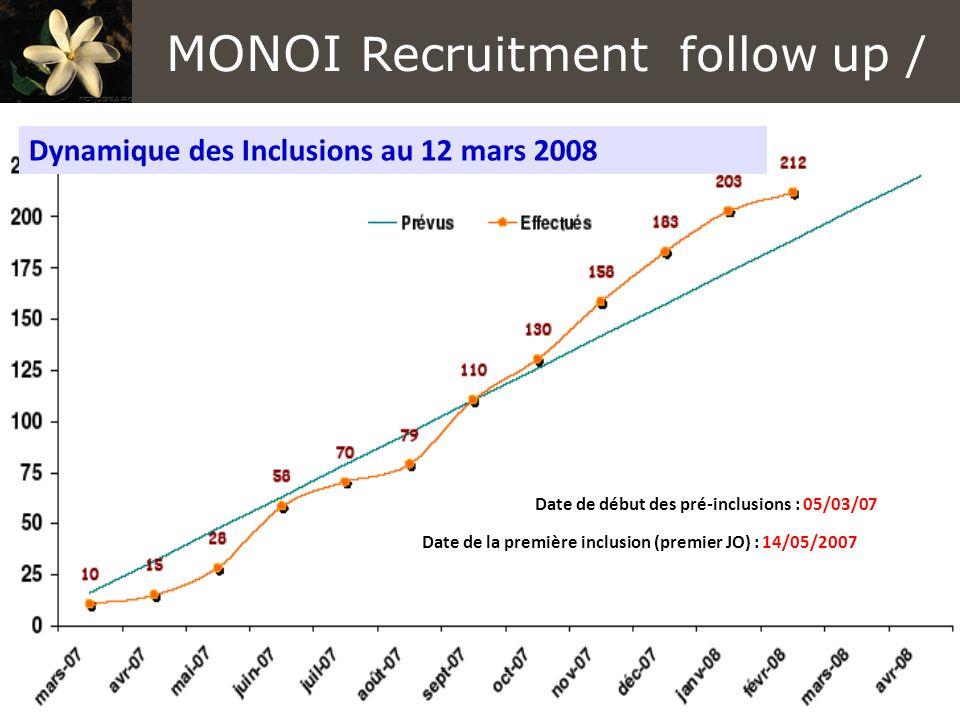 Date de début des pré-inclusions : 05/03/07 Date de la première inclusion (premier JO) : 14/05/2007 Dynamique des Inclusions au 12 mars 2008 MONOI Recruitment follow up /