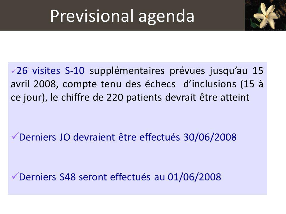 Previsional agenda 26 visites S-10 supplémentaires prévues jusquau 15 avril 2008, compte tenu des échecs dinclusions (15 à ce jour), le chiffre de 220 patients devrait être atteint Derniers JO devraient être effectués 30/06/2008 Derniers S48 seront effectués au 01/06/2008