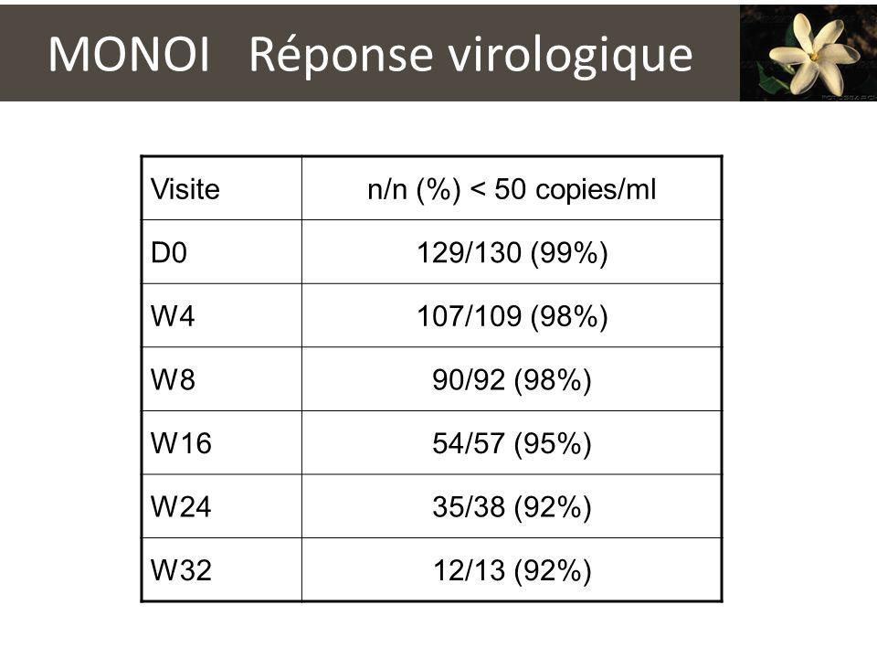 MONOI Réponse virologique Visiten/n (%) < 50 copies/ml D0129/130 (99%) W4107/109 (98%) W890/92 (98%) W1654/57 (95%) W2435/38 (92%) W3212/13 (92%)