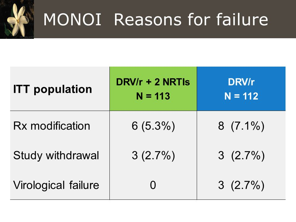 MONOI Reasons for failure ITT population DRV/r + 2 NRTIs N = 113 DRV/r N = 112 Rx modification6 (5.3%)8 (7.1%) Study withdrawal3 (2.7%) Virological fa