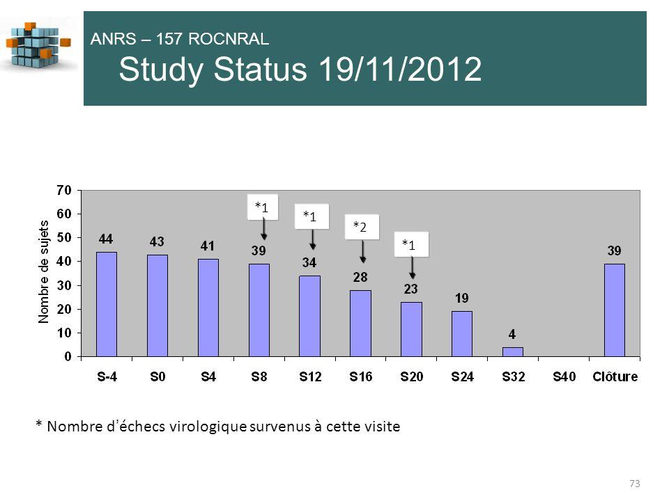 73 ANRS – 157 ROCNRAL Study Status 19/11/2012 *1 * Nombre déchecs virologique survenus à cette visite *2 *1