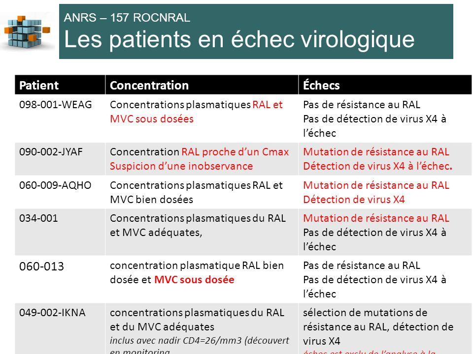 74 ANRS – 157 ROCNRAL Les patients en échec virologique PatientConcentrationÉchecs 098-001-WEAGConcentrations plasmatiques RAL et MVC sous dosées Pas de résistance au RAL Pas de détection de virus X4 à léchec 090-002-JYAFConcentration RAL proche dun Cmax Suspicion dune inobservance Mutation de résistance au RAL Détection de virus X4 à léchec.