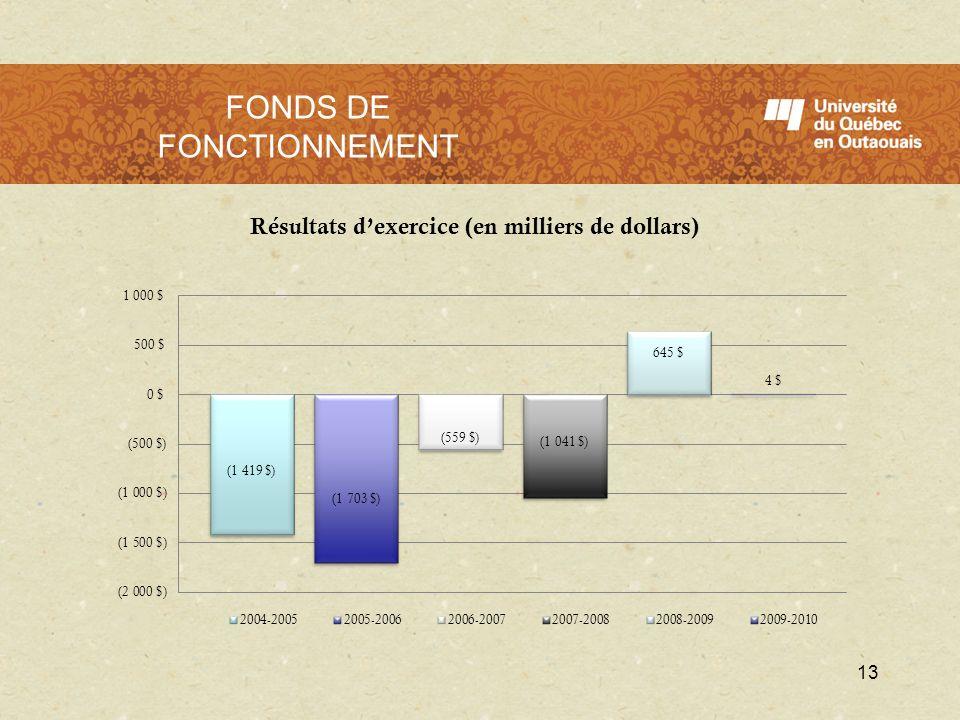 13 FONDS DE FONCTIONNEMENT
