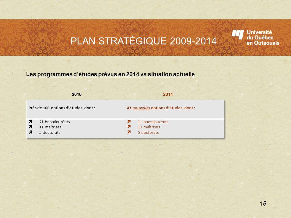 LUQO en 2009 - 2010 Les programmes détudes prévus en 2014 vs situation actuelle 2010 2014 15 PLAN STRATÉGIQUE 2009-2014