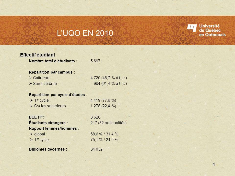 LUQO en 2010 Effectif étudiant Nombre total détudiants : 5 697 Répartition par campus : Gatineau : 4 720 (48,7 % à t. c.) Saint-Jérôme : 964 (61,4 % à