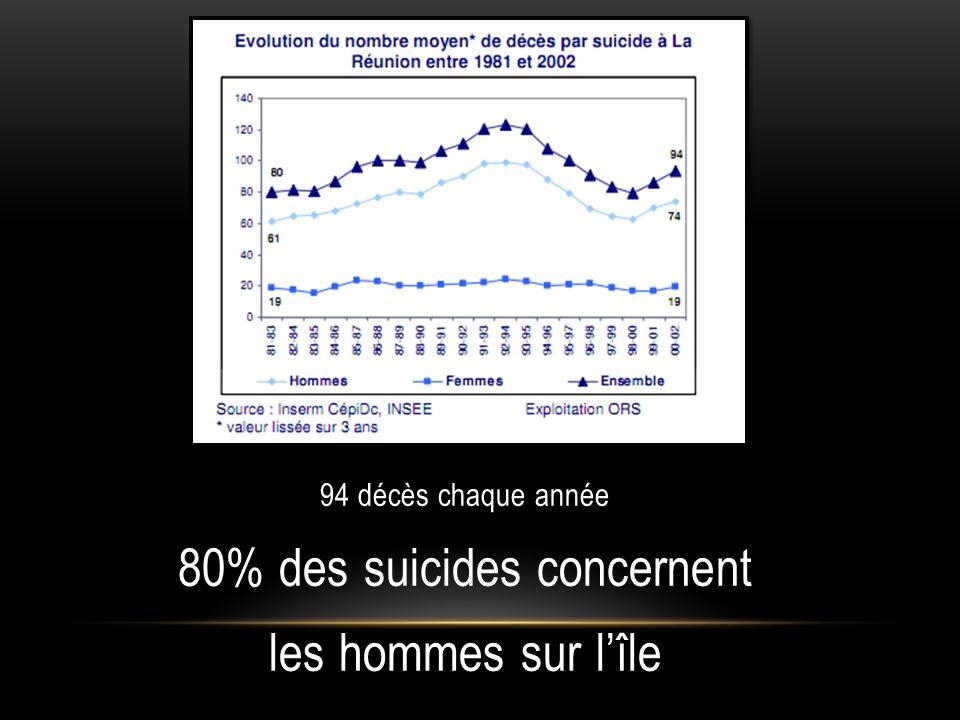 4 ème cause de mortalité chez les hommes 6 ème cause de mortalité chez les femmes