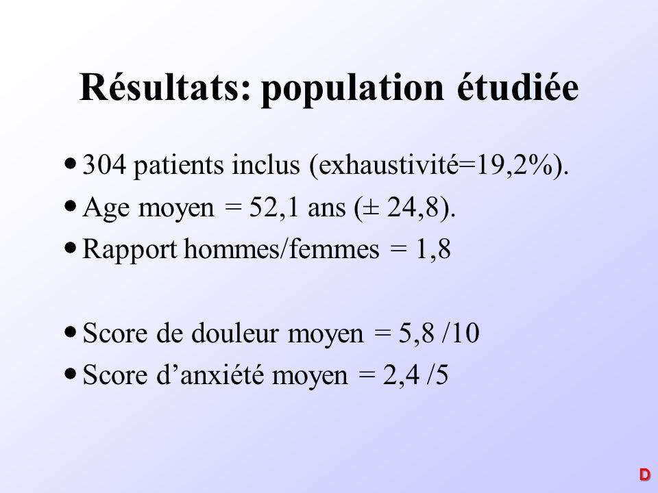 Résultats: population étudiée 304 patients inclus (exhaustivité=19,2%). Age moyen = 52,1 ans (± 24,8). Rapport hommes/femmes = 1,8 Score de douleur mo