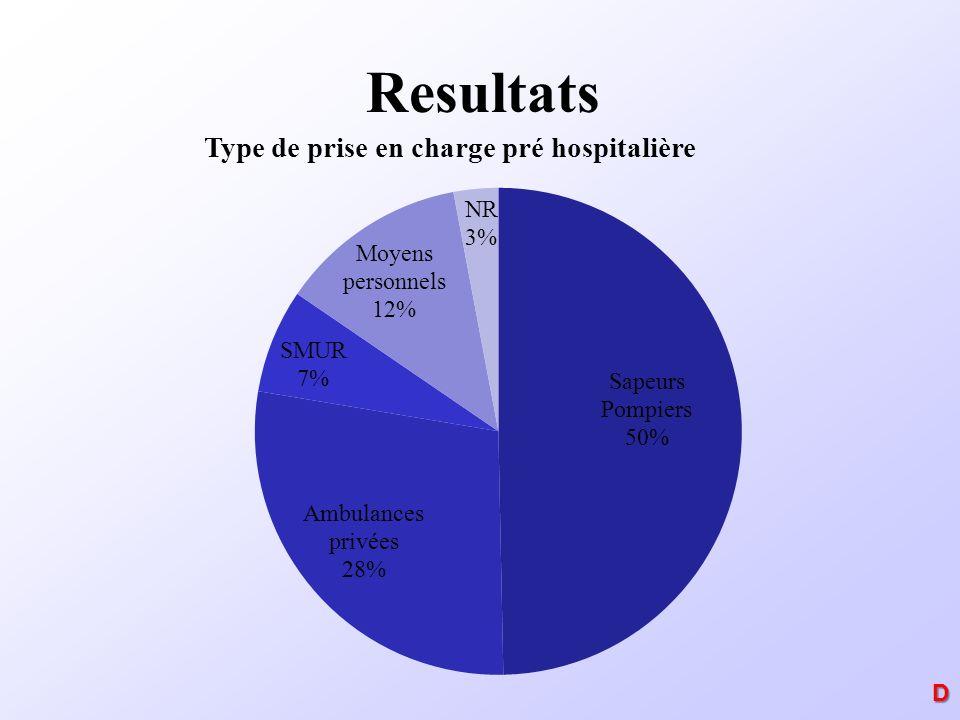Resultats D